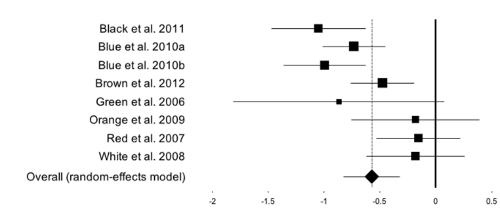 Systematic review meta-analysis forest plot