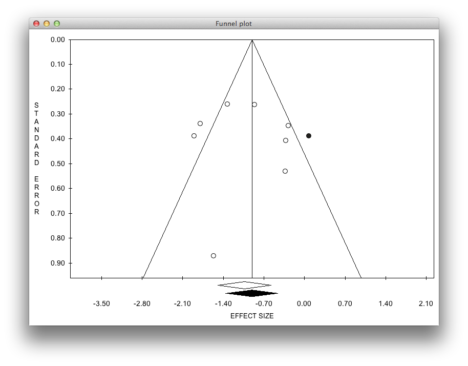 Meta-analysis ProMeta Funnel plot