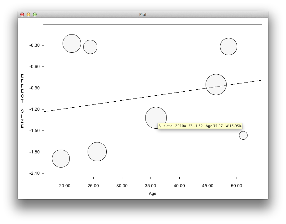 meta-analysys ProMeta Scatter plot